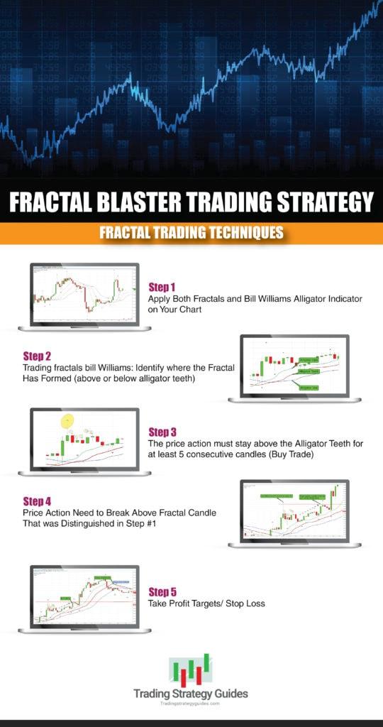fractal trading techniques