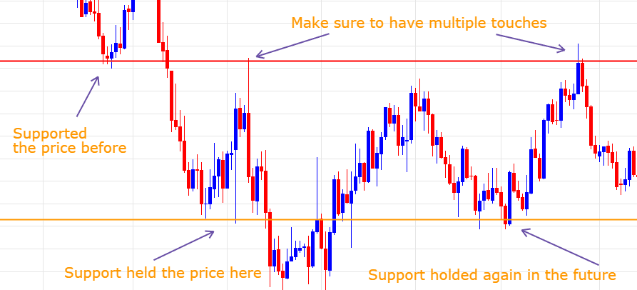 support and resistance zone strategy