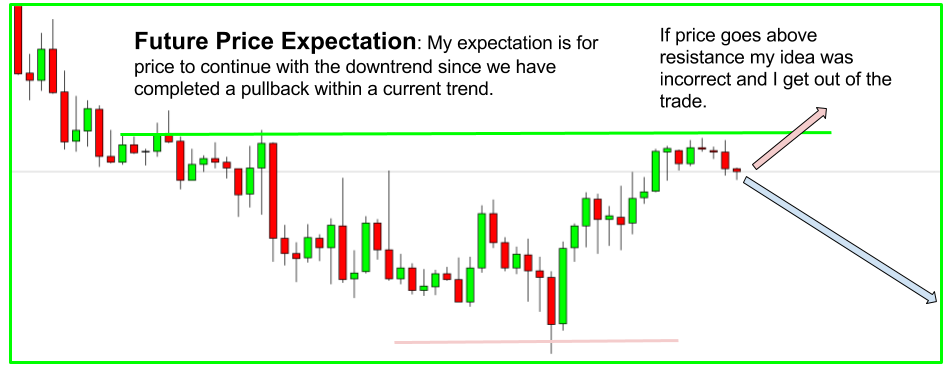 Trend Price Expectation