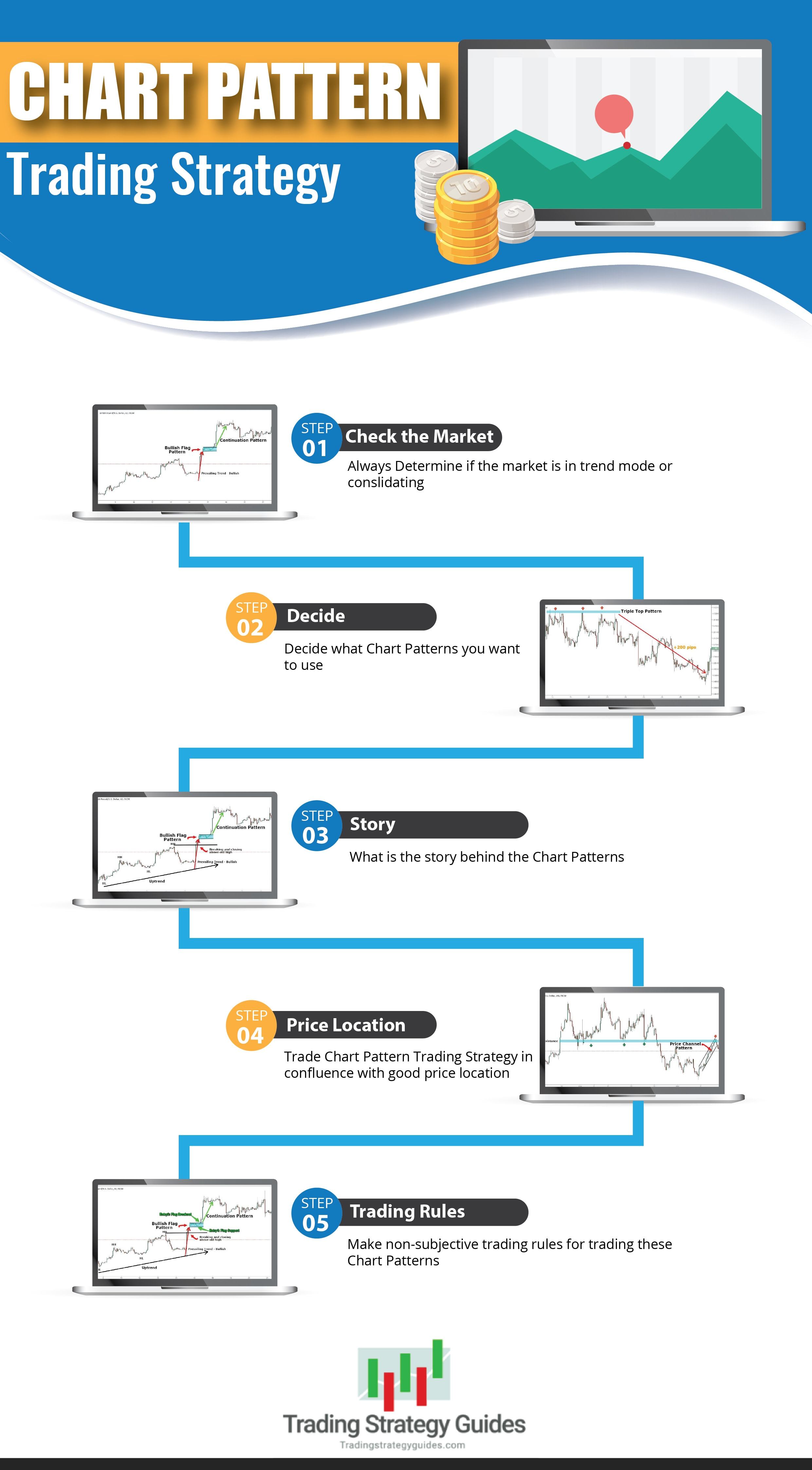 chart pattern trading strategy infographic