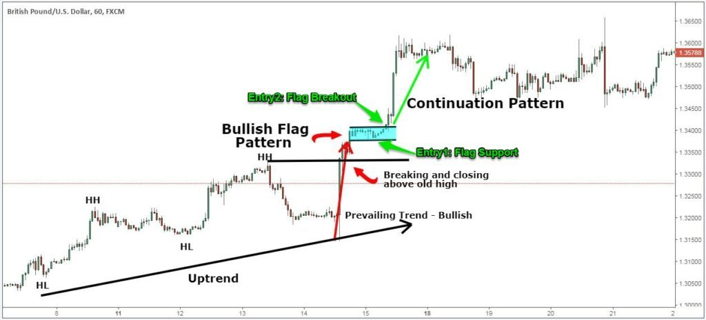 metode chart patterns