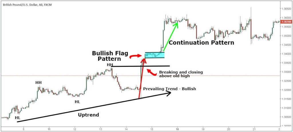 technical analysis patterns