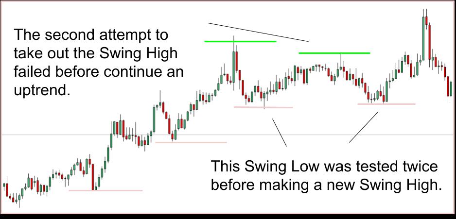 forex swing trend