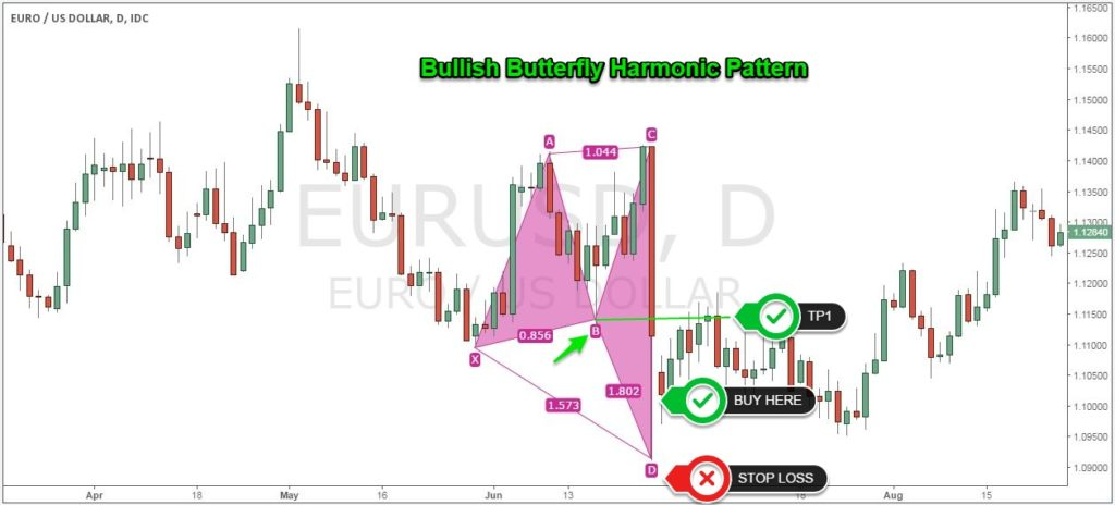 Harmonic Pattern Trading Strategy - Best Way to Use the