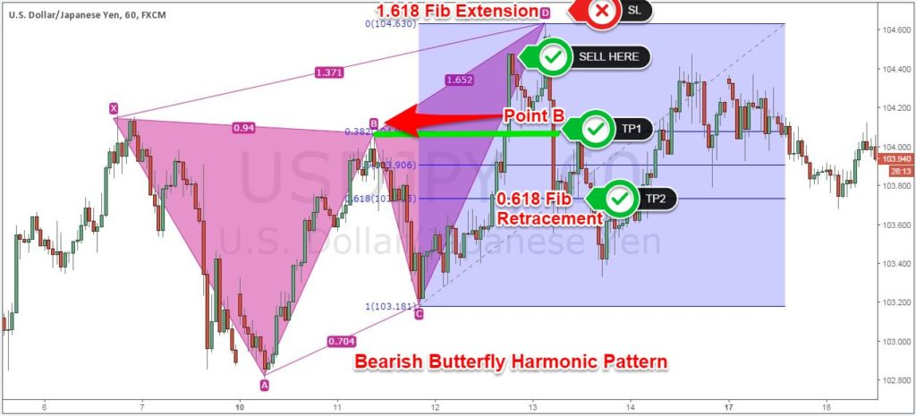 Bearish Butterfly Harmonic Pattern