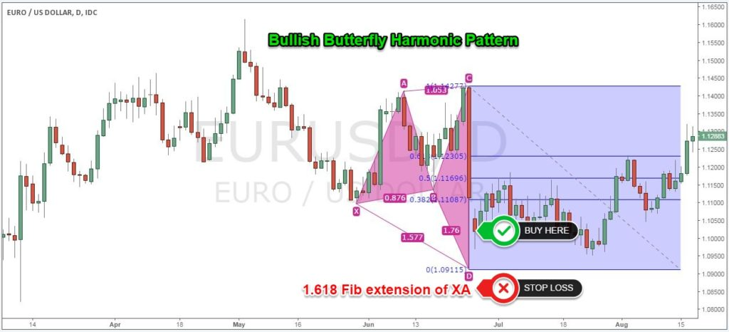 Butterfly Harmonic Pattern Stop Loss