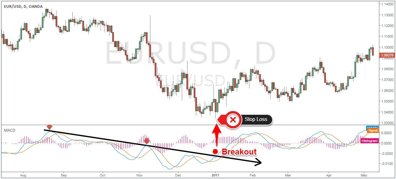 Forex trend following strategy