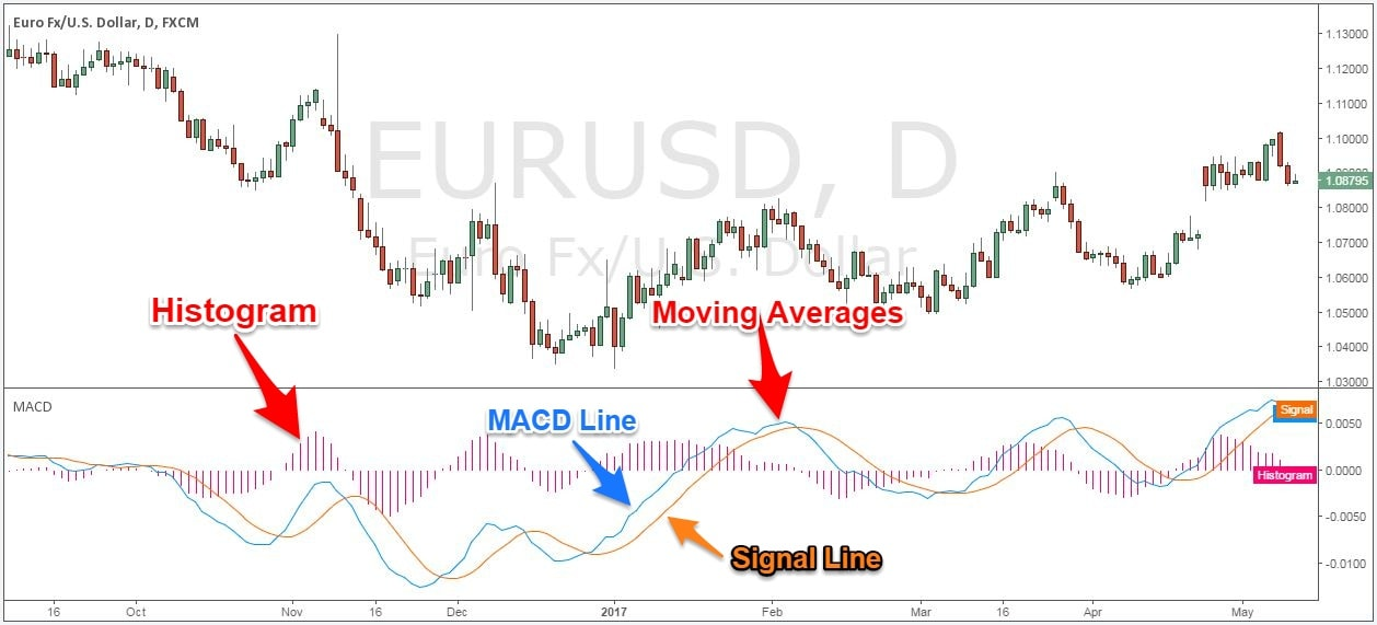 How Reliable Is Using the MACD in Trading Strategies?