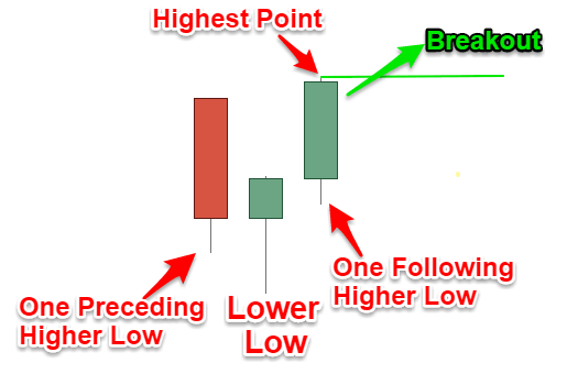 Swing Low Pattern Breakout Entry