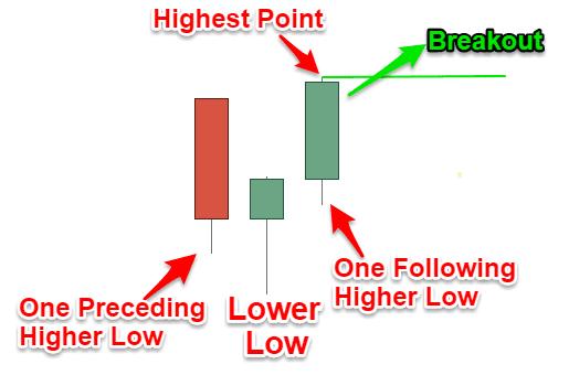 Swing Low Pattern Breakout Entry