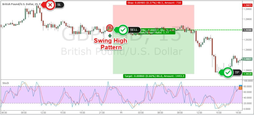 stochastic oscillator for day trading