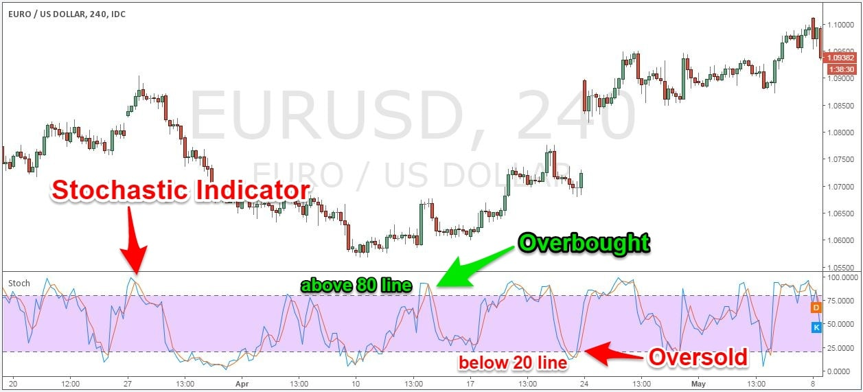 Best stochastic settings for binary options