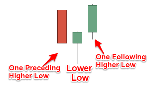 Swing Low Pattern