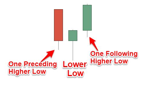 Swing Low Pattern