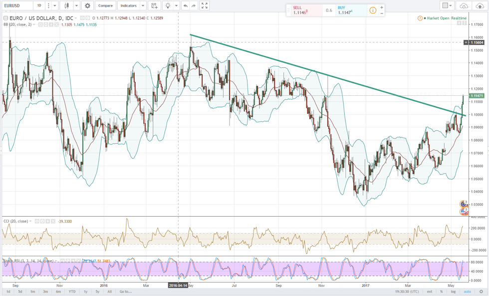 Daily Chart: EUR/USD
