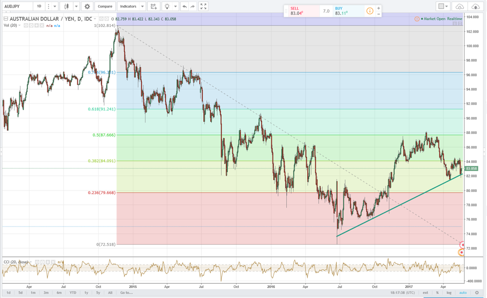 Forex Chart: AUD/JPY Daily Price Action