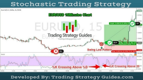 Best Stochastic Trading Strategy- Easy 6 Step Strategy