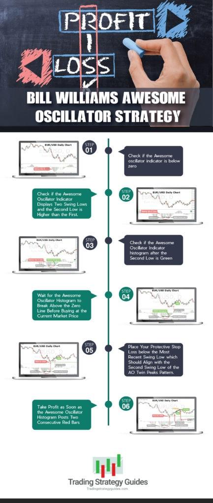 oscillator strategy profit loss
