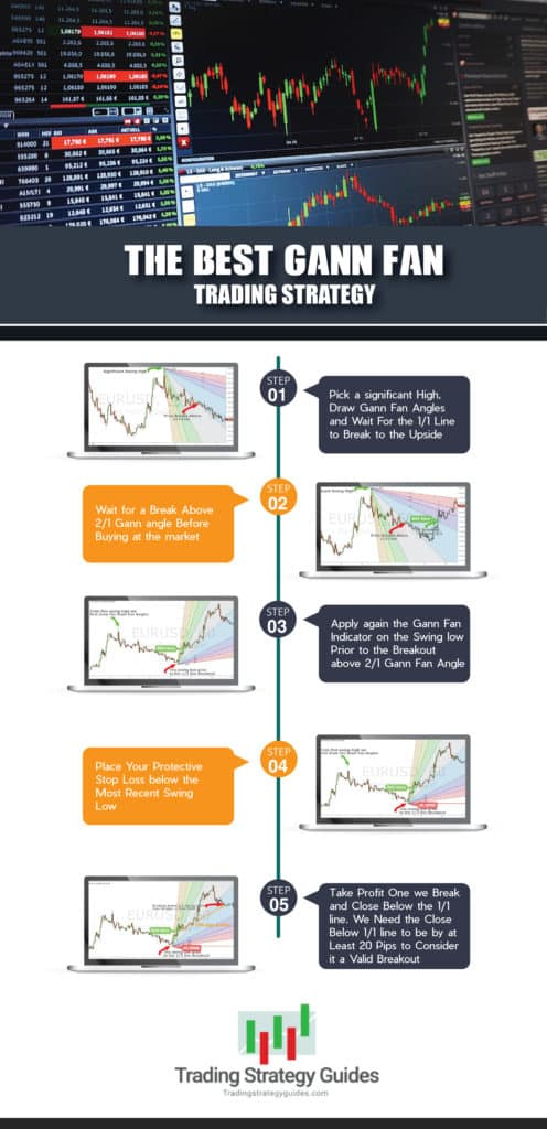 Best books on trading strategies