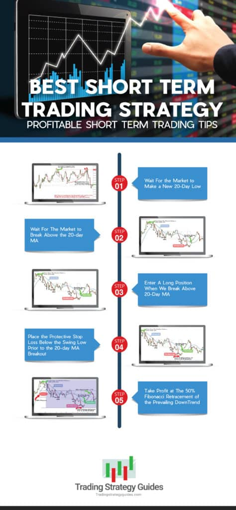 best short term trading strategy graphic