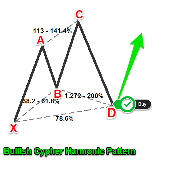 cypher pattern forex