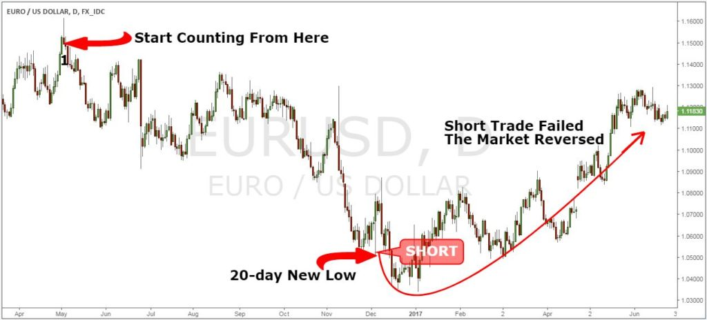 short term trading strategies