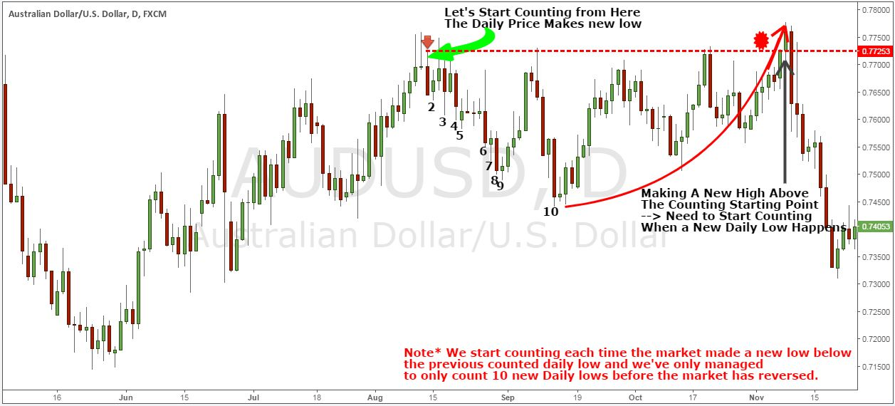 Best Short Term Trading Strategy - Unlock This one Trick