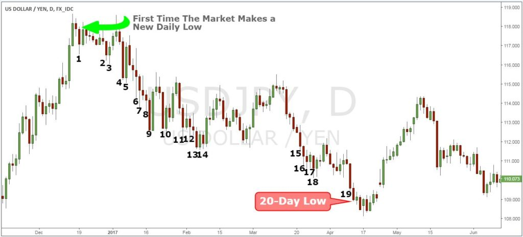 Best short term trading strategies