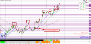 EUR/USD D1 Price Levels
