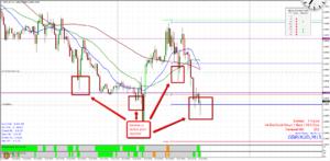 GBP/AUD M15 Price Levels