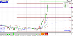 EUR/GBP Extreme Movement