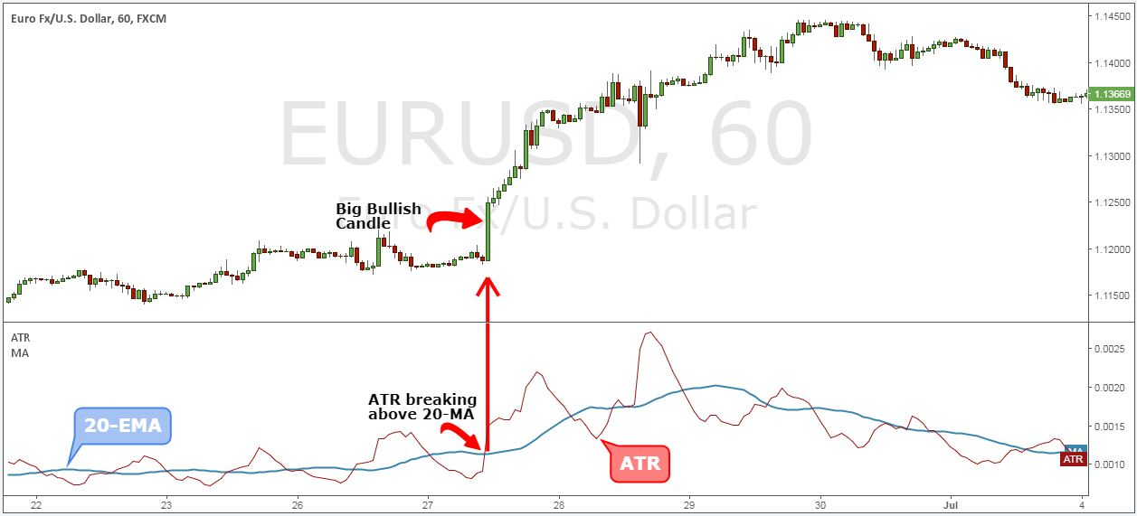 atr indicator how to use