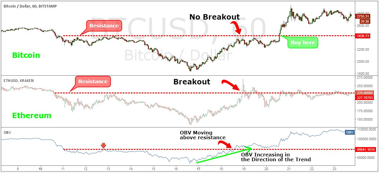 5 Day Breakout Strategy