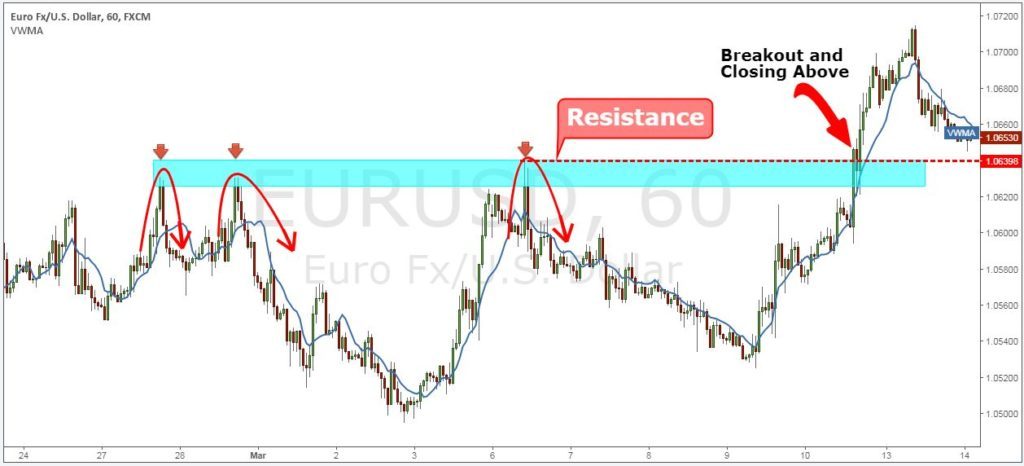 breakout trading system