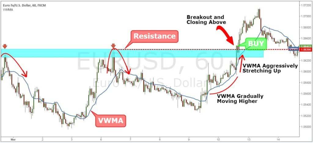 breakout trading indicators