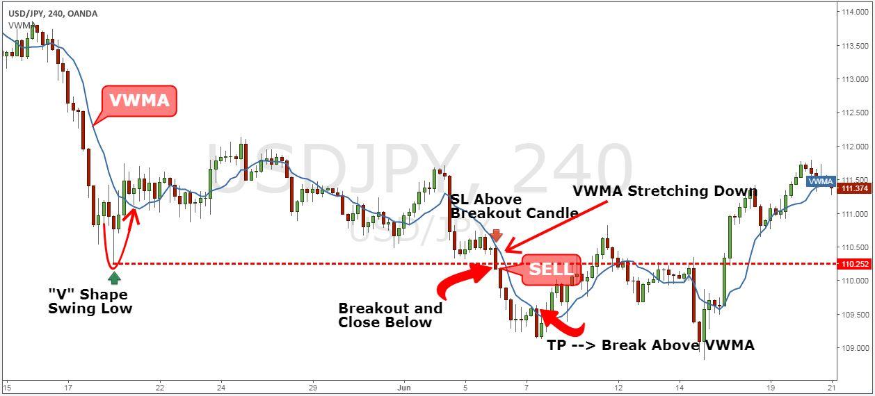 Feibel Trading Review: Breakouts | Strategies, FX, VSA
