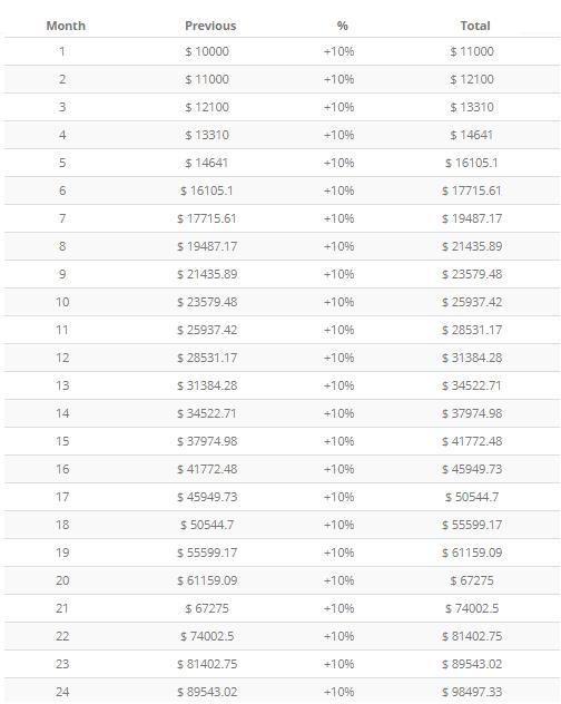 How To Make Money Trading 2 Keys