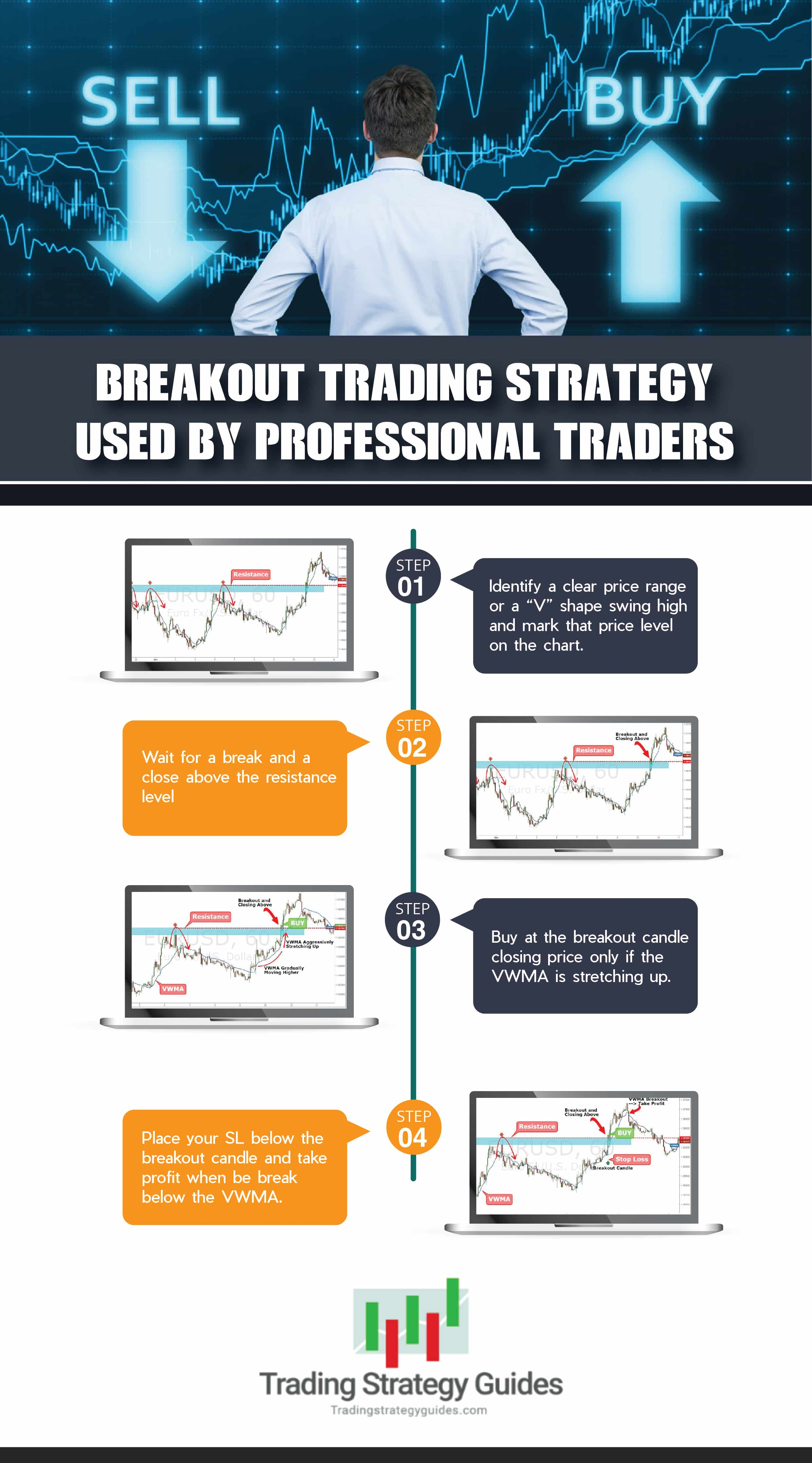 breakout trading strategy graphic