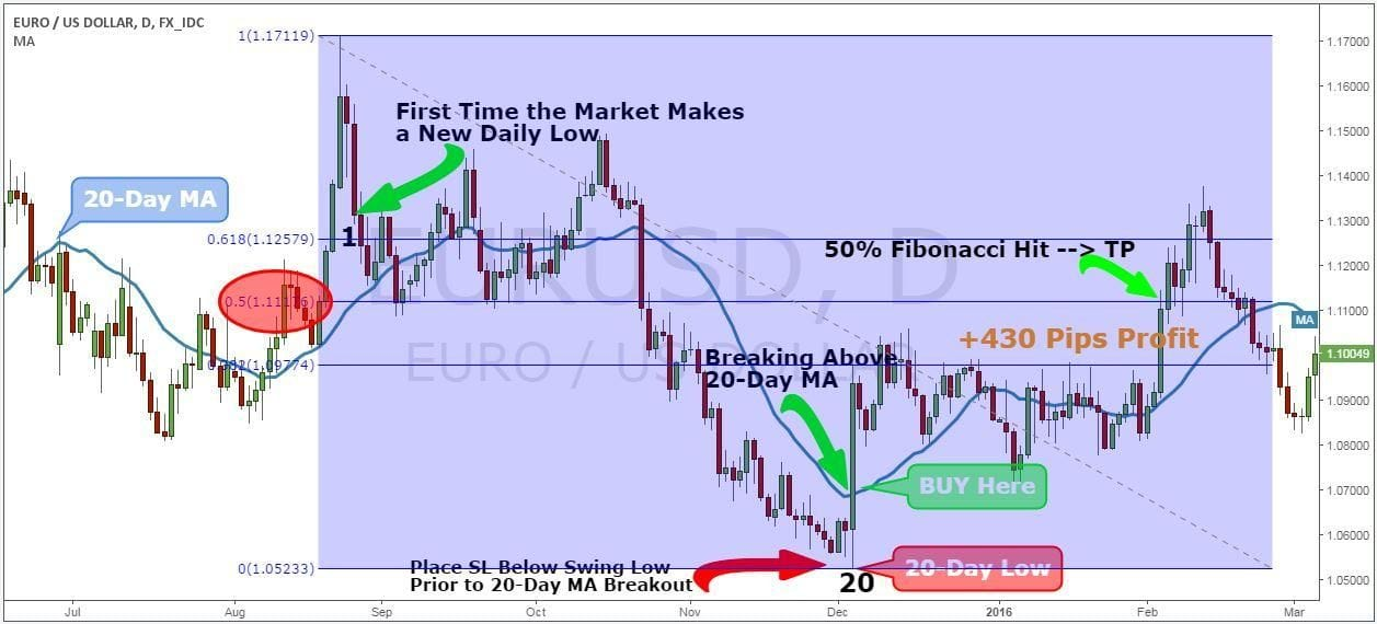 EUR/USD Daily Long Trade