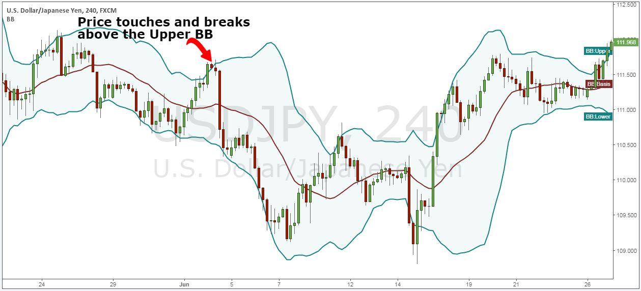 swing trade strategies