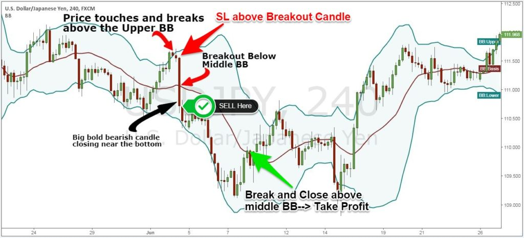 profitable forex swing strategy