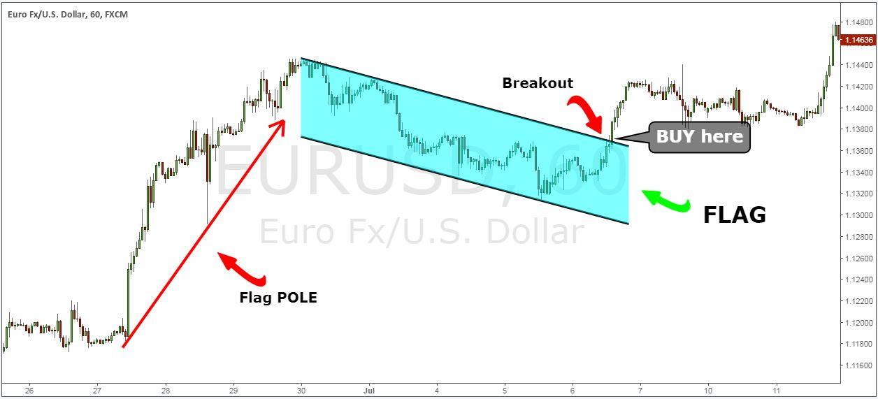 how to trade bullish flag pattern