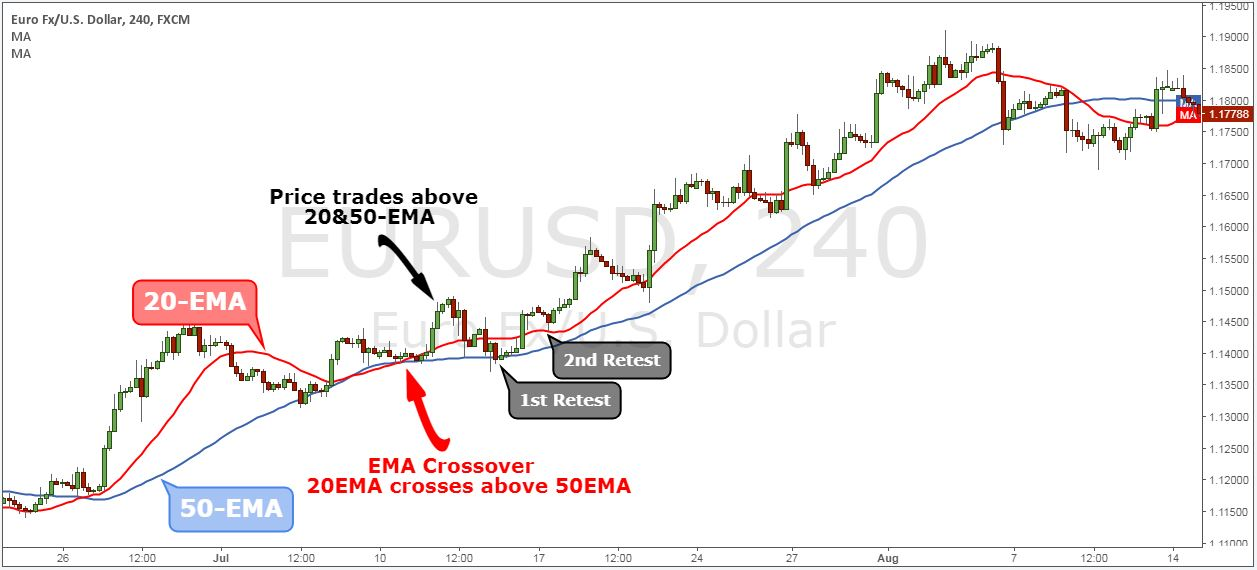 forex ema crossover strategy