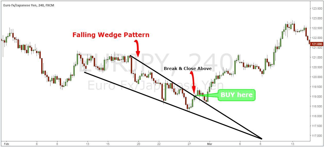 falling wedge pattern target