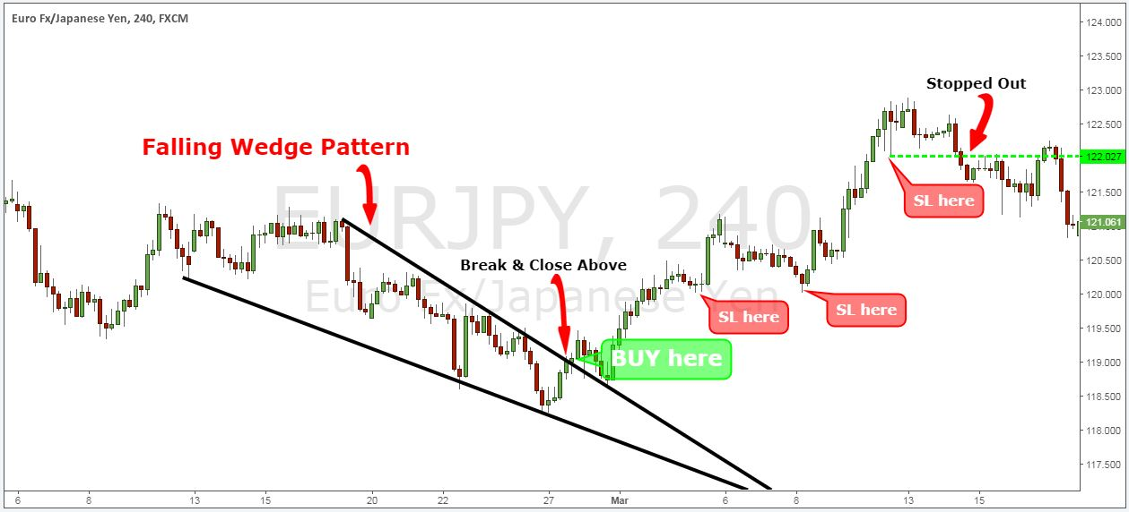 descending wedge bearish