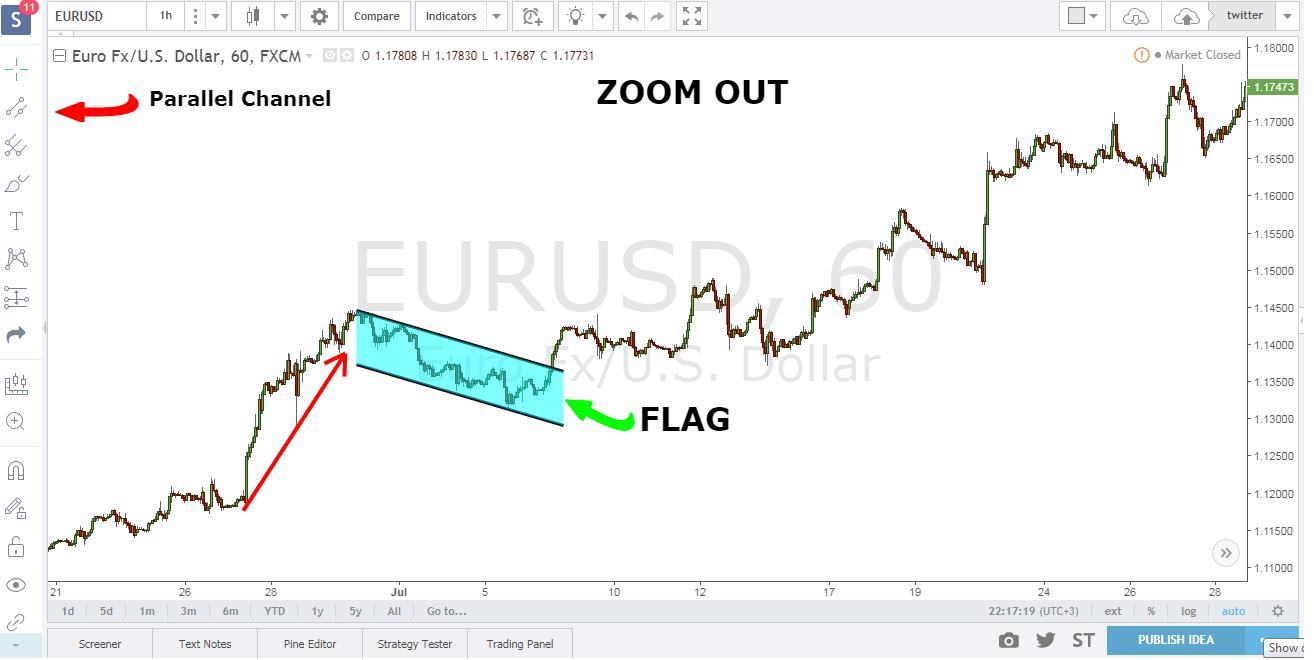 bull flag day trading