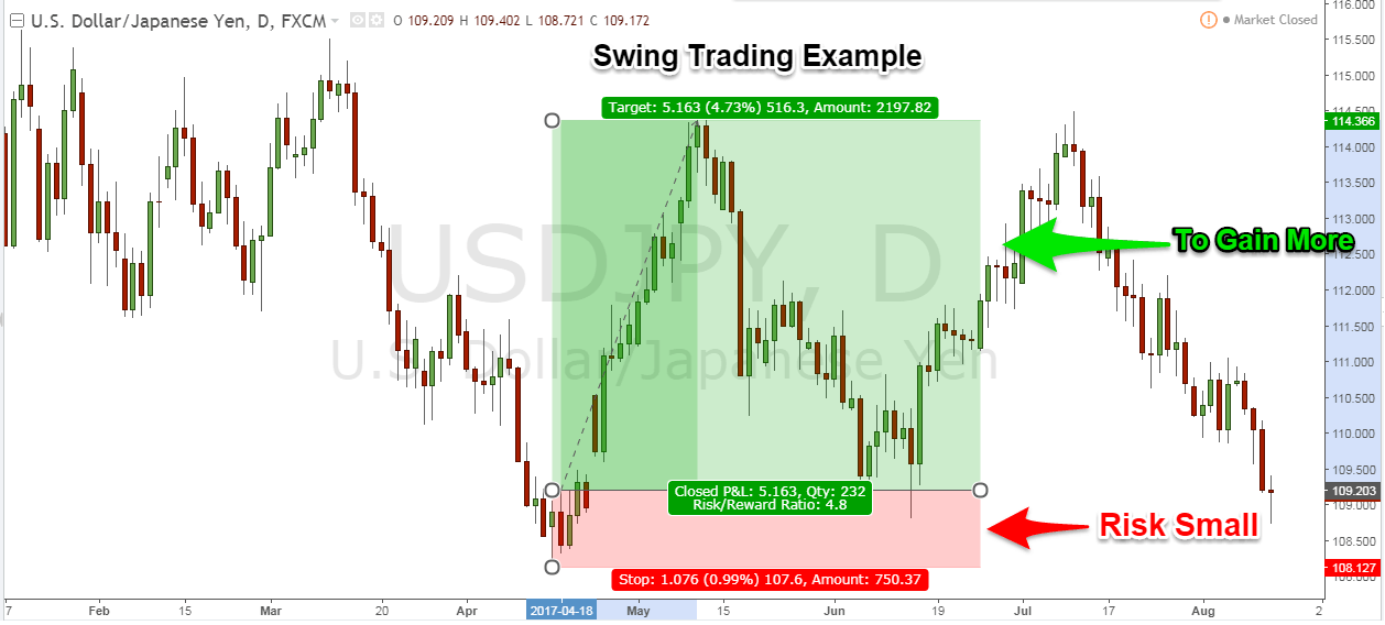 Swing trading options stocks