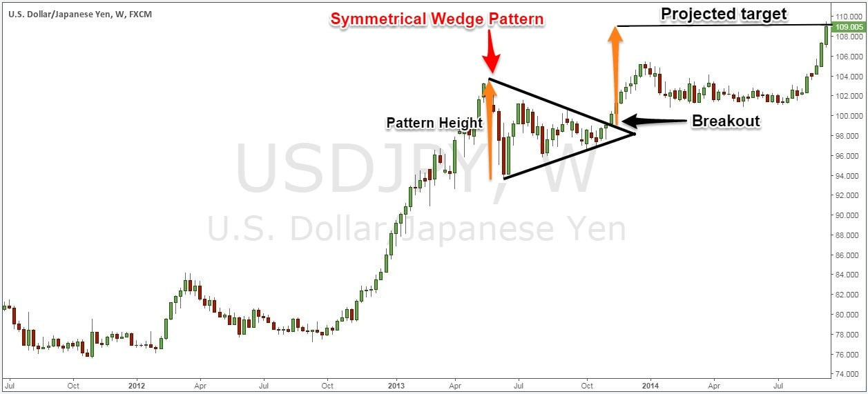 symmetrical triangle shape