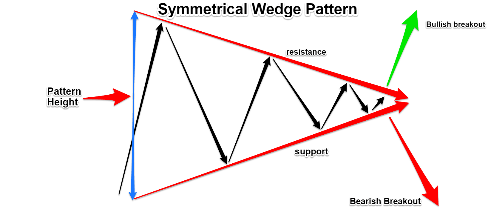 symmetrical wedge pattern