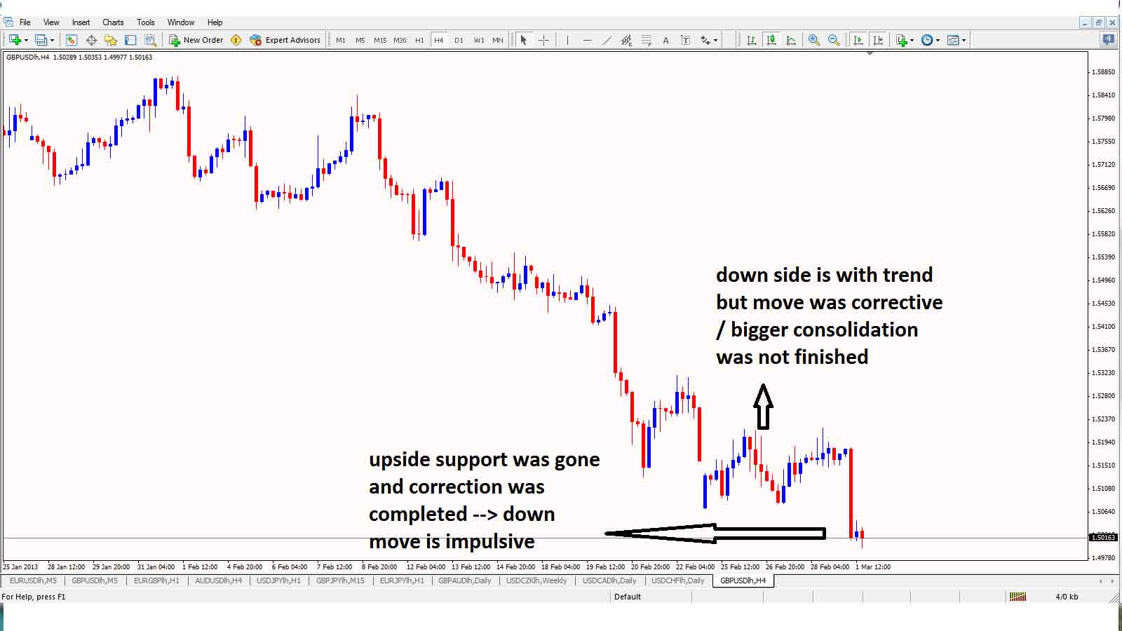 Simple currency trading strategies
